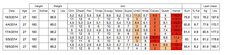 Muskeln aufbauen - Messwerte Sascha Kuche