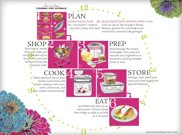 Ruthee plans 2-3 meals per cook date