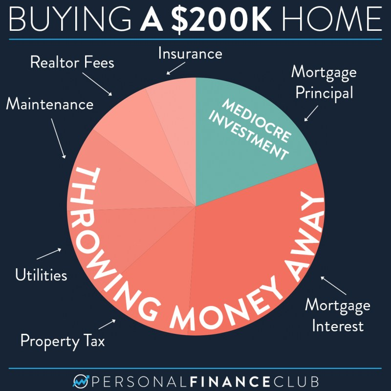 Owning a home costs pie chart