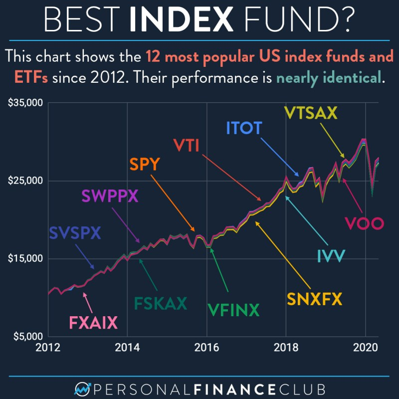 S&P 500 vs Total Market Index Fund