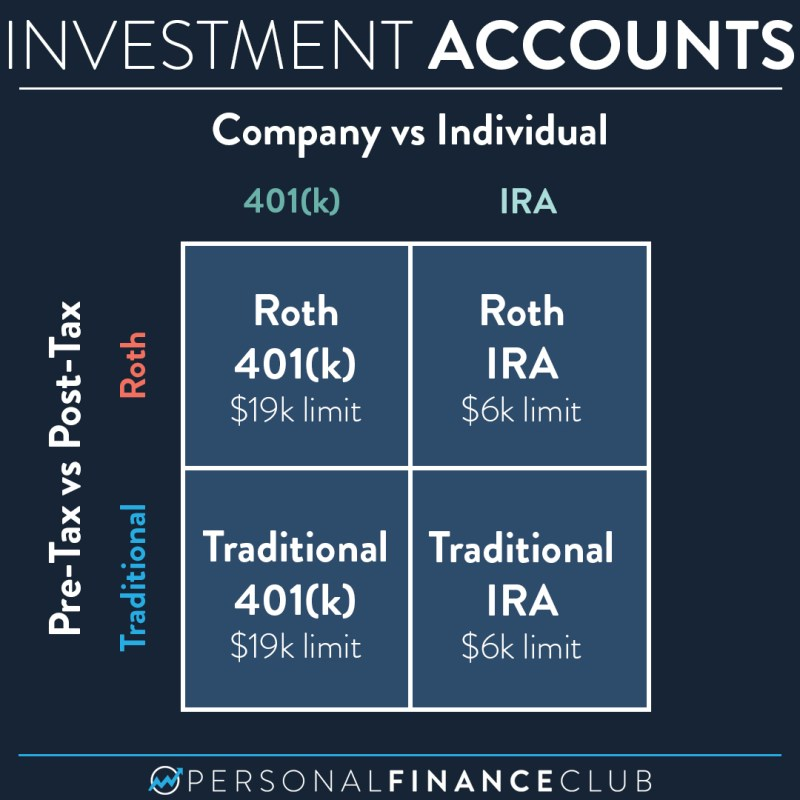 401k vs IRA and Roth vs Traditional