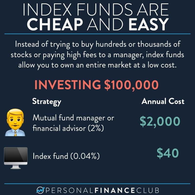 Index fund fee vs mutual fund