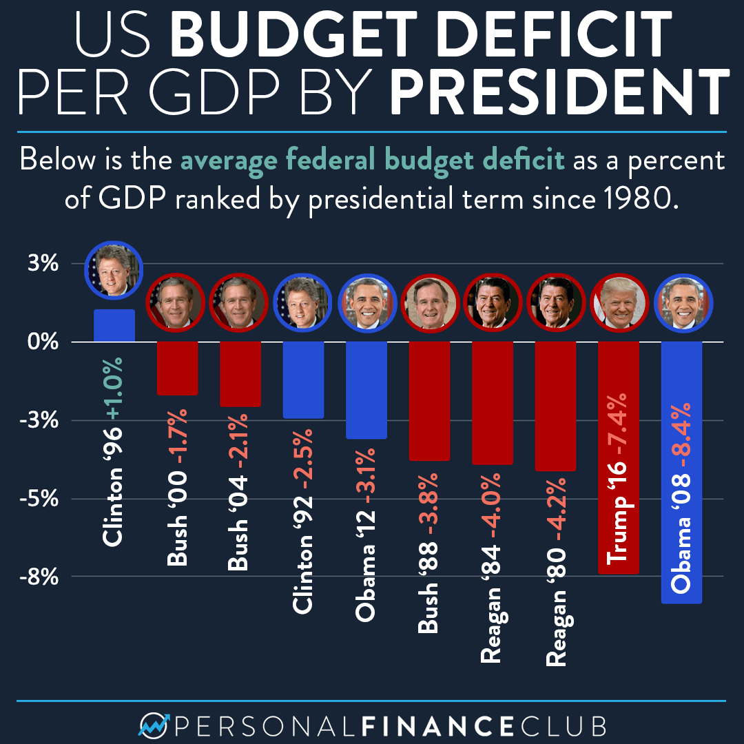 How did the US budget deficit perform based on the president?
