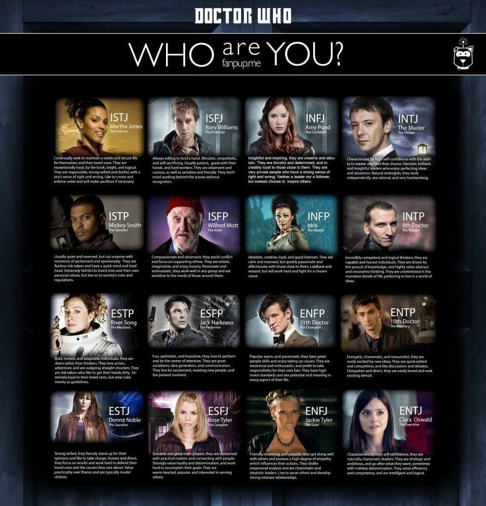 Personality Myers Types Chart Briggs 16