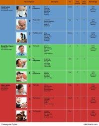 Myers Briggs Comparison Table | Brokeasshome.com