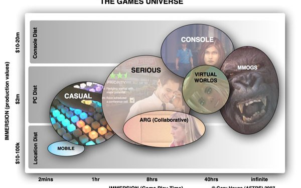The Games Universe?