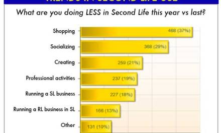 ROI 101 & Stickiness of Second Life?