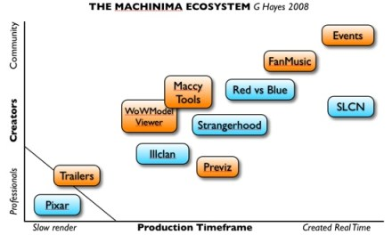 Machinima Rivals Animation