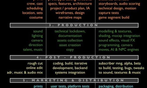 The Ideal Transmedia Parallel Production Process
