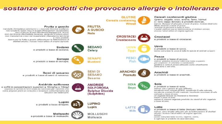 Sistema Haccp – Come gestire gli allergeni