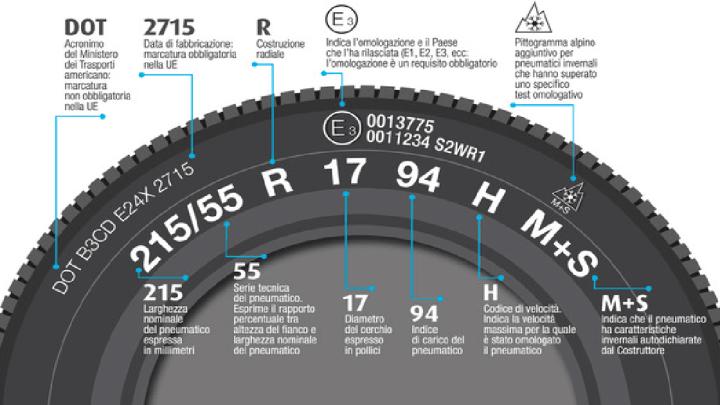 Covid19 – Nuova comunicazione alla filiera pneumatici