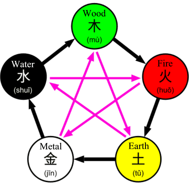 The Five Elements Explored A Little More