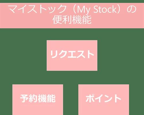 マイストック(My Stock)の便利機能