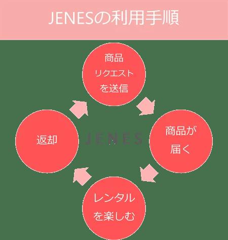JENESの利用手順