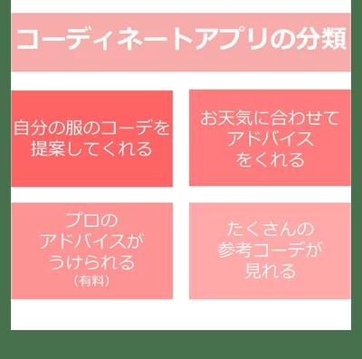 コーディネートアプリの分類