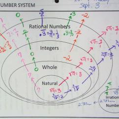 Venn Diagram Of Rational And Irrational Numbers 2002 Ford Taurus Belt Routing 3 Set