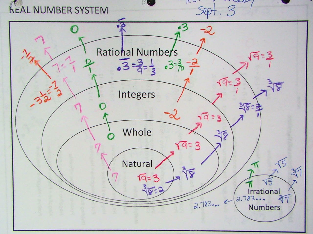 venn diagram of the number system parts a sheep irrational numbers 3 set