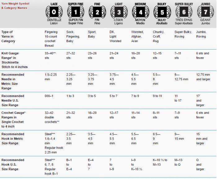 Yarn Weights Chart