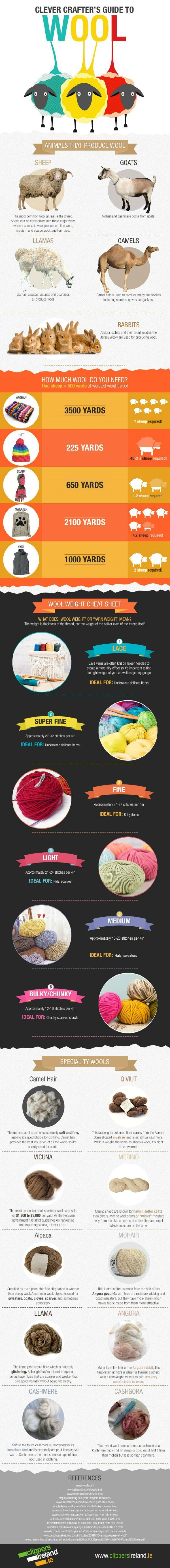 A Clever Crafter's Guide to Wool | www.petalstopicots.com | #crochet #knit #yarn #wool #fiber