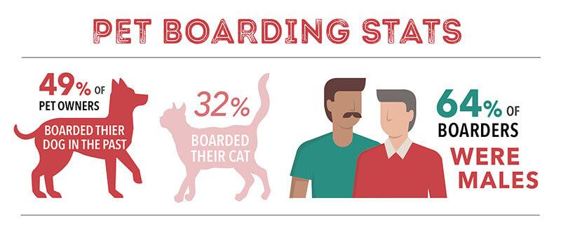 pet boarding stats