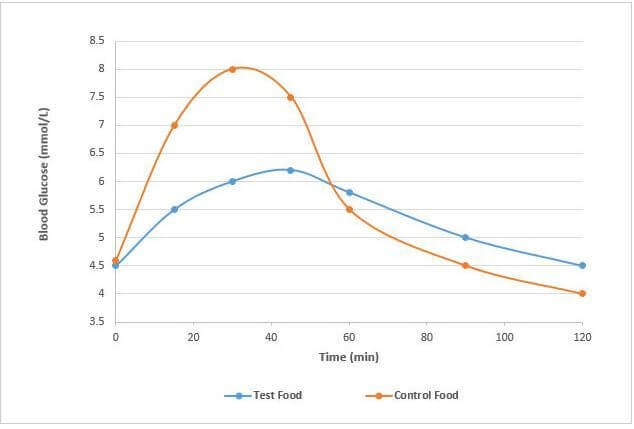 Is Glycemic Index a Relevant Tool for Evaluating Pet Food