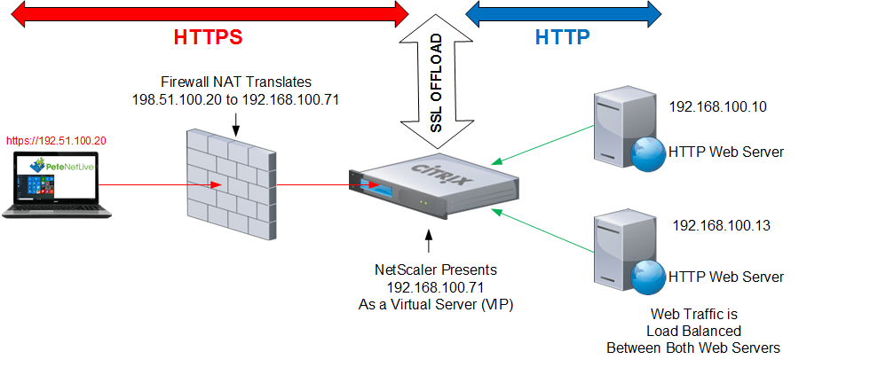 citrix netscaler diagram how to make a tree ssl offloading petenetlive