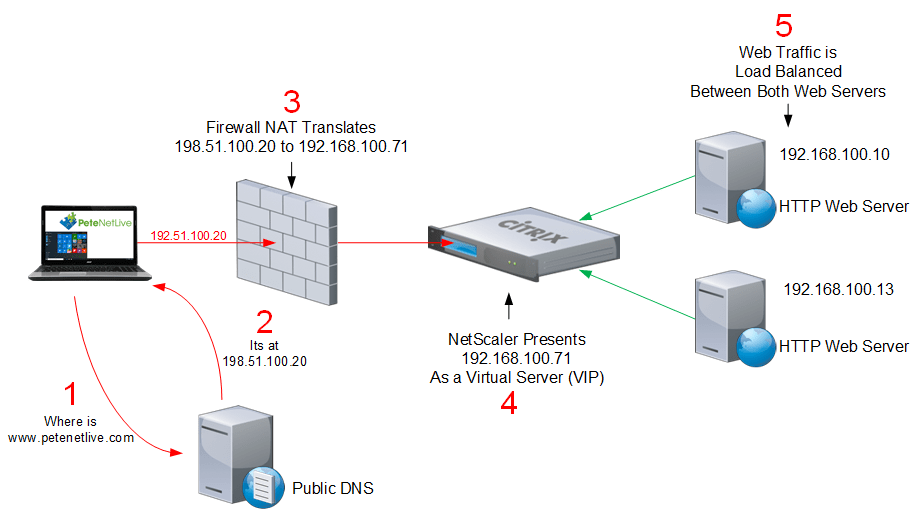 citrix netscaler diagram 2001 toyota celica radio wiring simple http site load balancing petenetlive balance