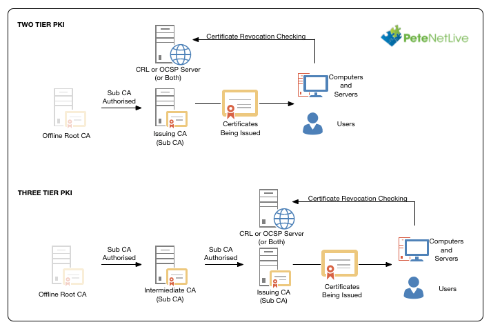microsoft infrastructure diagram honeywell v4043 wiring windows pki great installation of planning and deploying certificate services process flow design