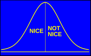 NICE - NOT NICE curve (used)