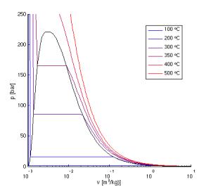 Thermodynamik 2
