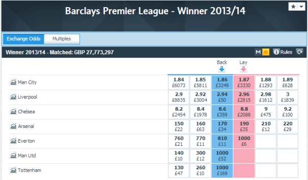 Premiership Betting, 10pm March 30th 2014
