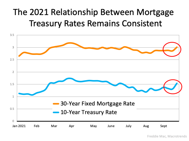 The Main Key To Understanding the Rise in Mortgage Rates | Simplifying The MarketThe Main Key To Understanding the Rise in Mortgage Rates | Simplifying The Market