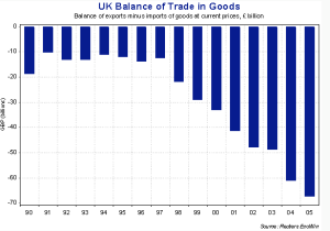 UK balance of payments in monetary terms