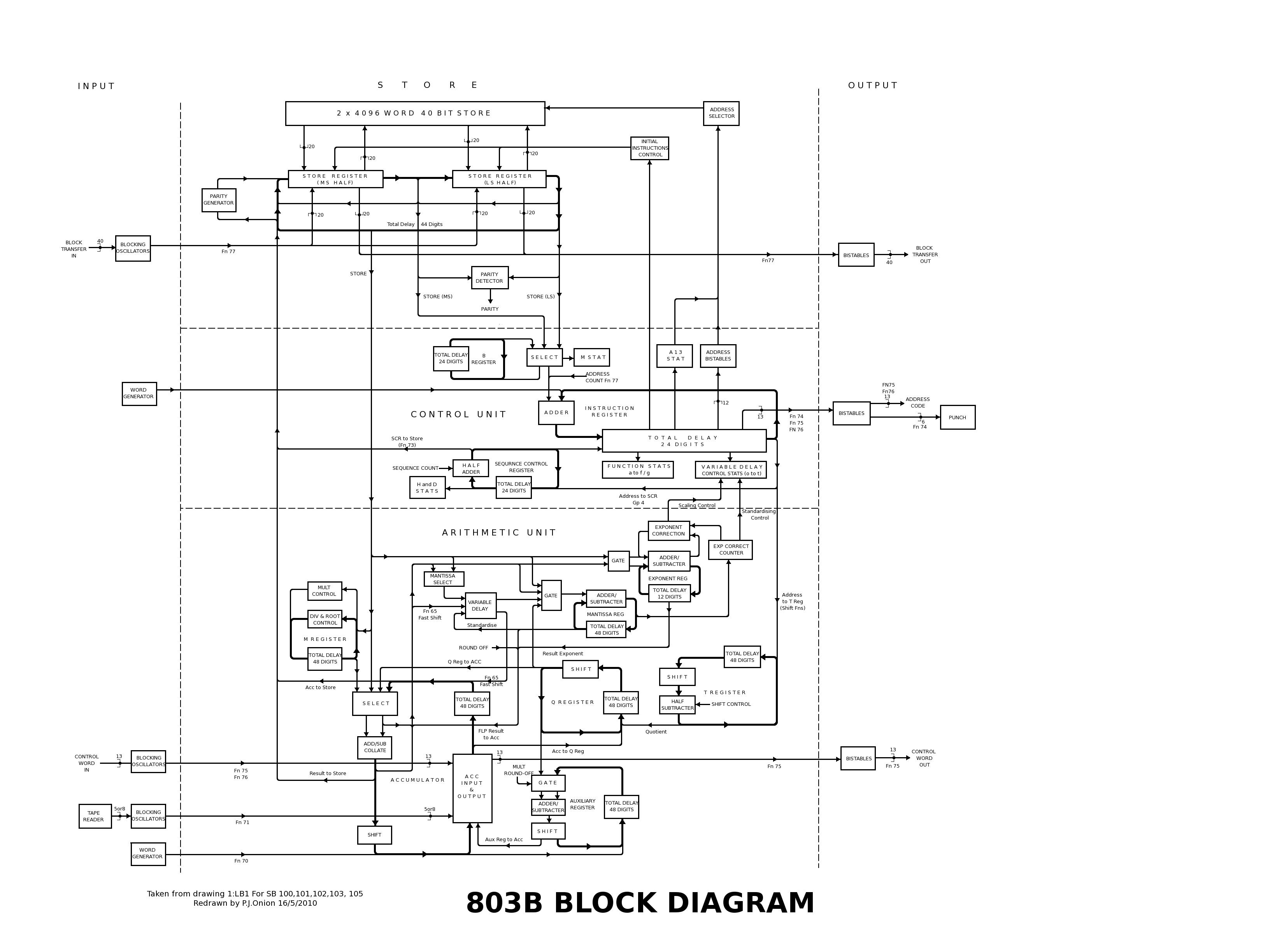 [DIAGRAM] Raspberry Pi B Block Diagram FULL Version HD