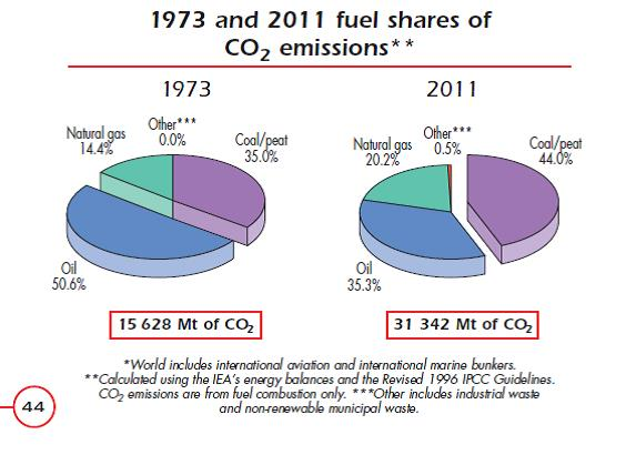 3 share of fuels in co2 emissions IEA 2014