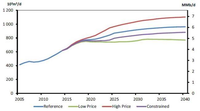 4 alternate scenarios for oil production NEB report