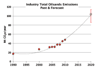 CO2 emissions to 2020 tar sands