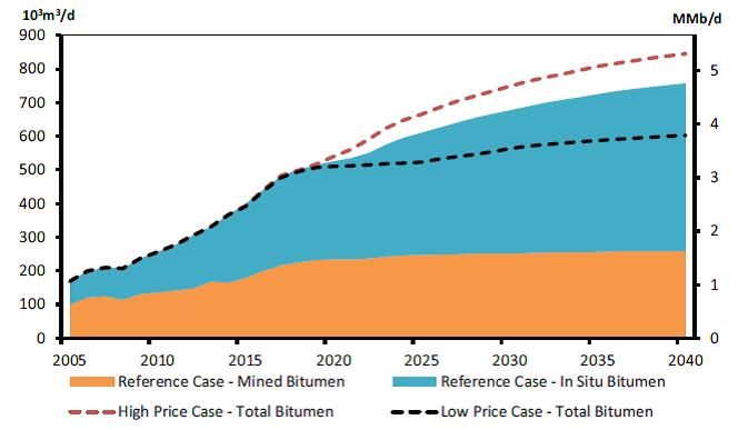 NEB Canada energy future 2016 effects of price