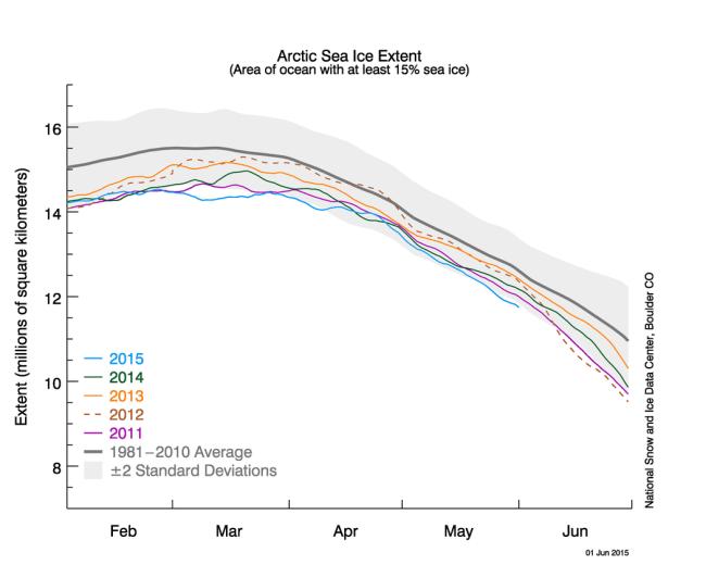 NSDIC Arctic sea ice 1June 2015