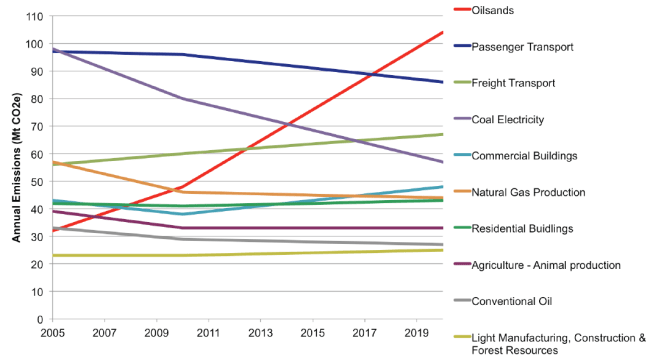 PembinaFig4 emissions trends by sector Canada