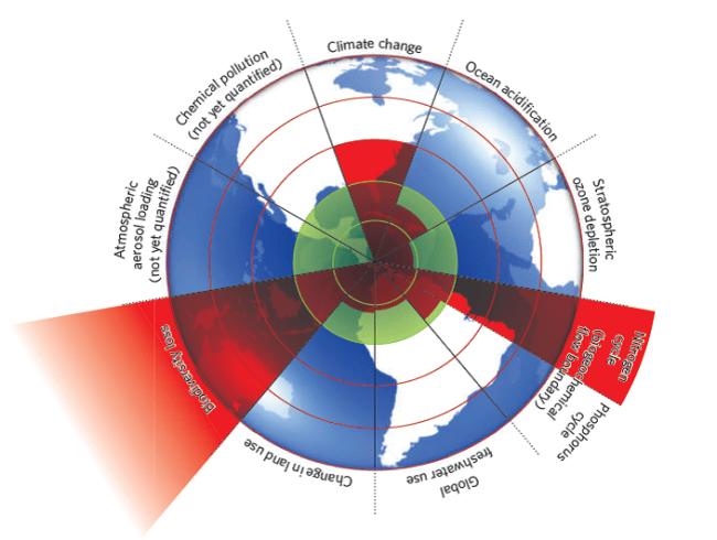 Rockstrom planetary boundaries 2012