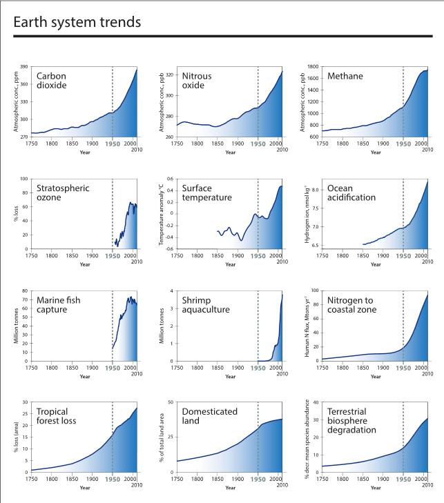 Steffan Fig 3 Anthropocene_The_Great_Acceleration_-_2015-02-08_17.07.56