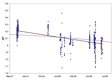 change in pH on Scotia Shelf 1927 to 2009 DFO