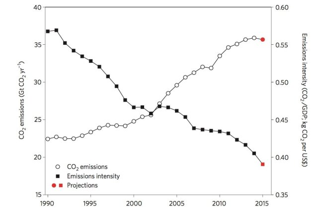emissions intensity trend 1990-2015 Guardian 1105