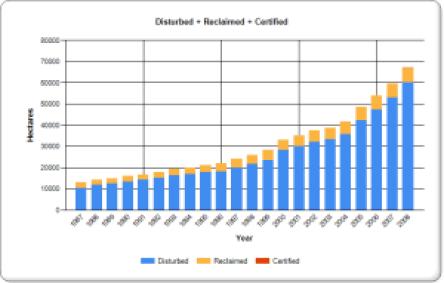 tailings pond reclamation rate Alberta ESRD