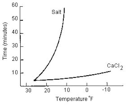 Calcium Chloride vs. Rock Salt. Which do you use?