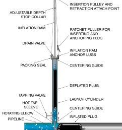 128 hot tap plugging diagram [ 1500 x 1791 Pixel ]