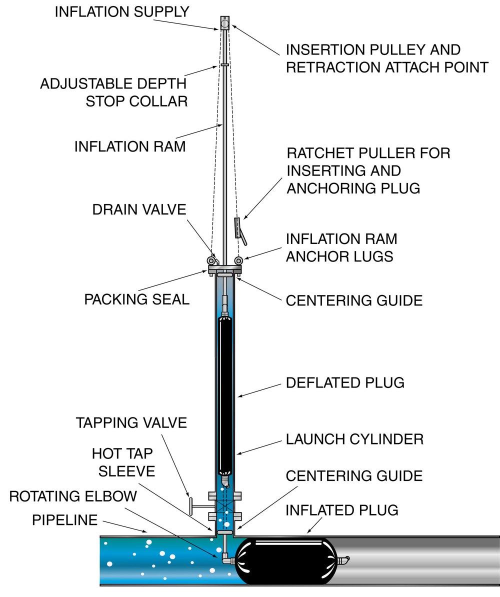 medium resolution of 128 hot tap plugging diagram