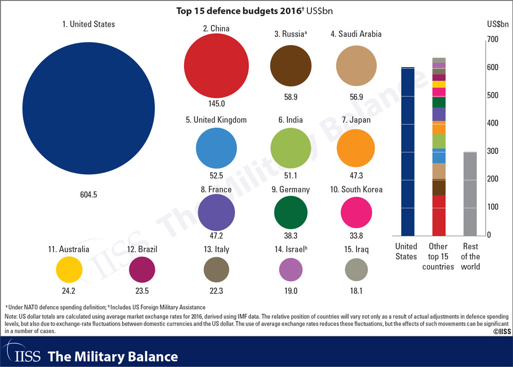 MB2017-Top-15-defence-budgets
