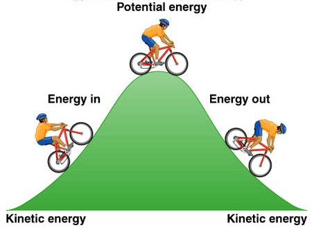 https://i0.wp.com/www.petervaldivia.com/technology/energy/image/potencial-and-kinetic.bmp